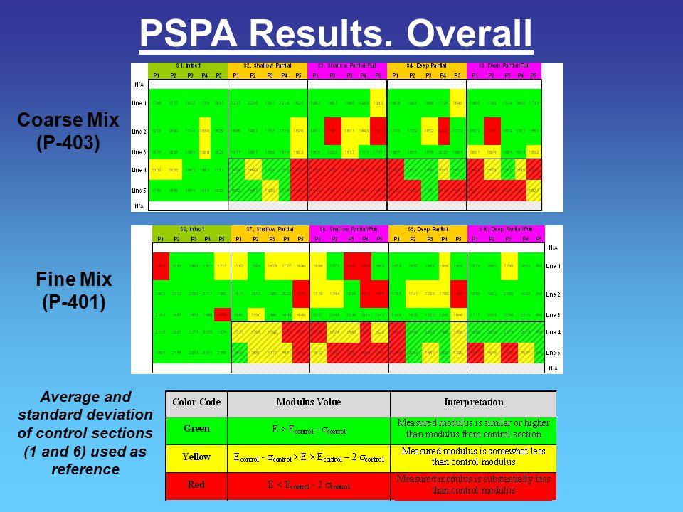 PSPA Results. Overall Coarse Mix (P-403) Fine Mix (P-401)