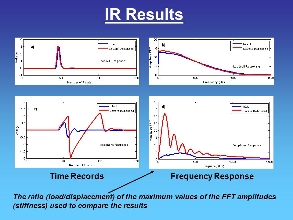 IR Results Time Records Frequency Response