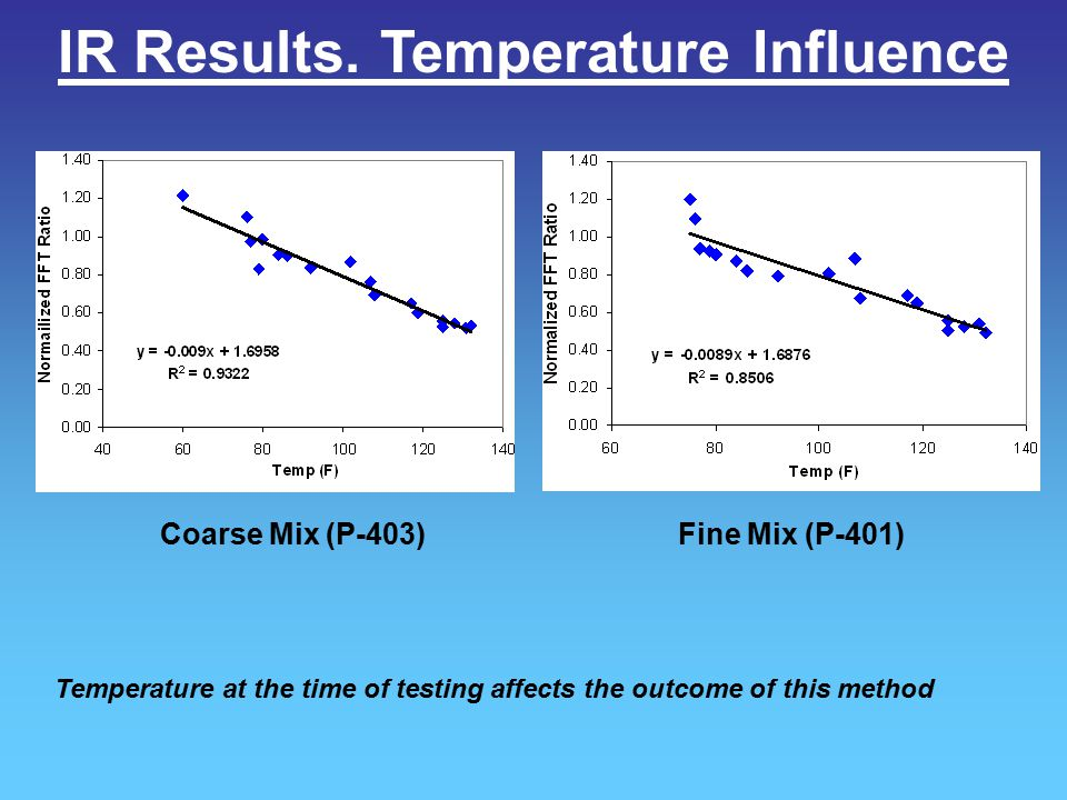 IR Results. Temperature Influence