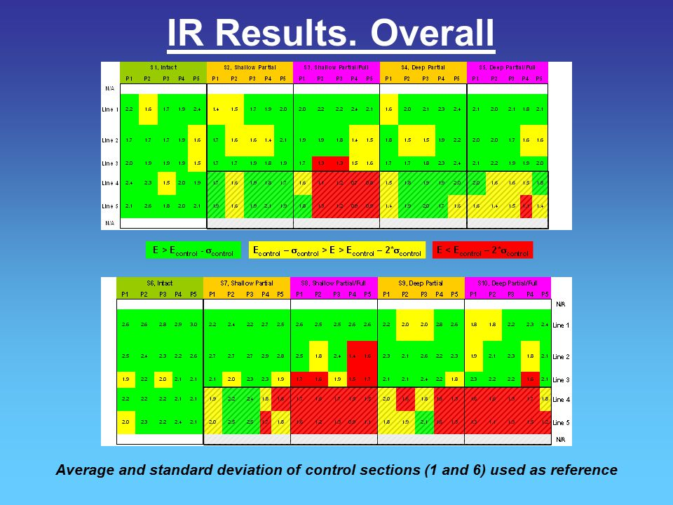 IR Results. Overall Average and standard deviation of control sections (1 and 6) used as reference