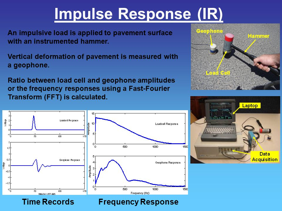 Impulse Response (IR) Time Records Frequency Response