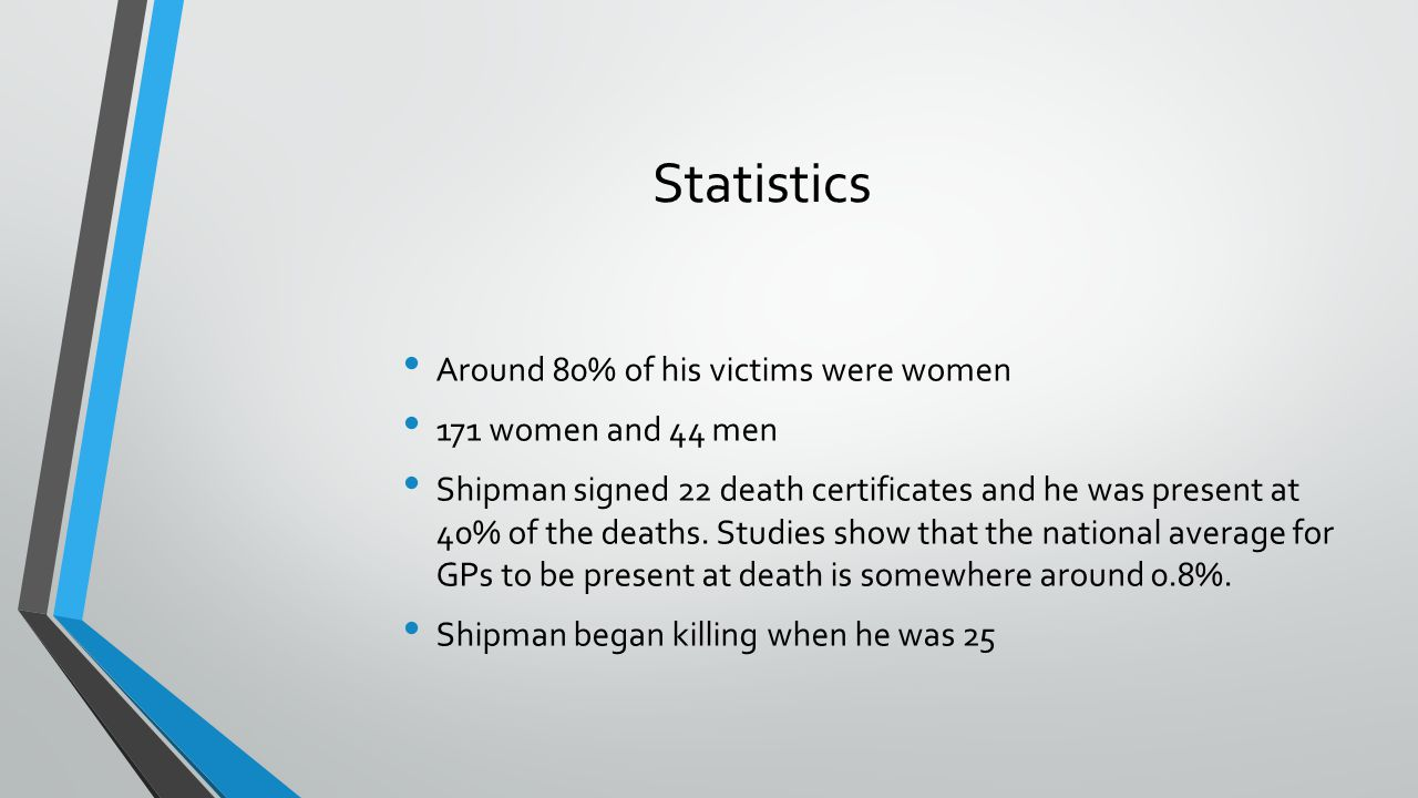 Statistics Around 80% of his victims were women 171 women and 44 men