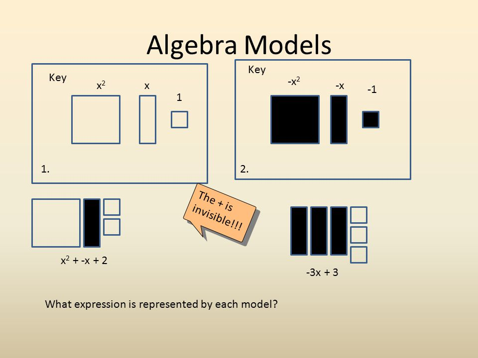 Algebra Models Key Key -x2 x2 x -x -1 1 1. 2. The + is invisible!!!