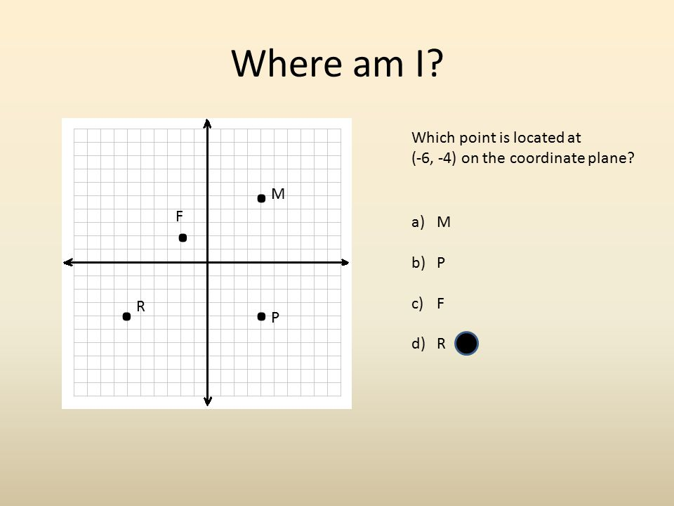 Where am I Which point is located at (-6, -4) on the coordinate plane . M . F M P F R . . R P