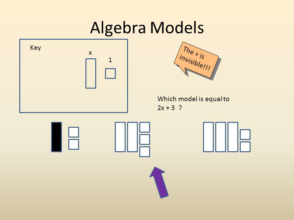 Algebra Models Key The + is invisible!!! x 1 Which model is equal to