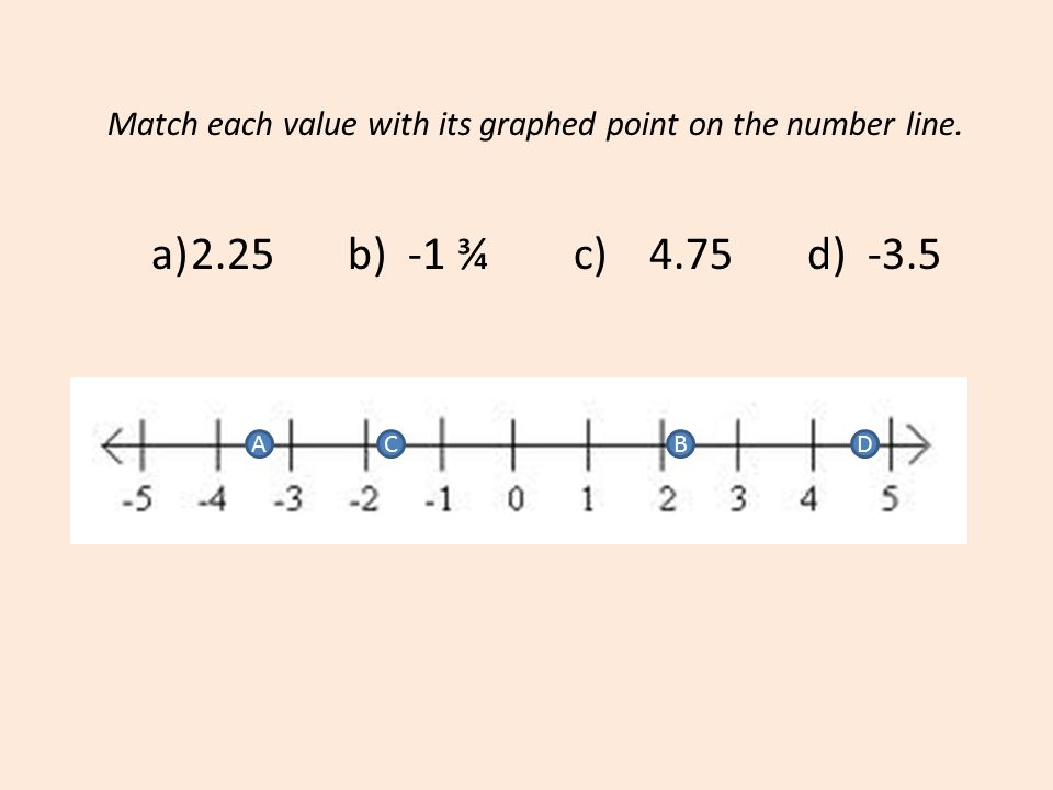 Match each value with its graphed point on the number line.