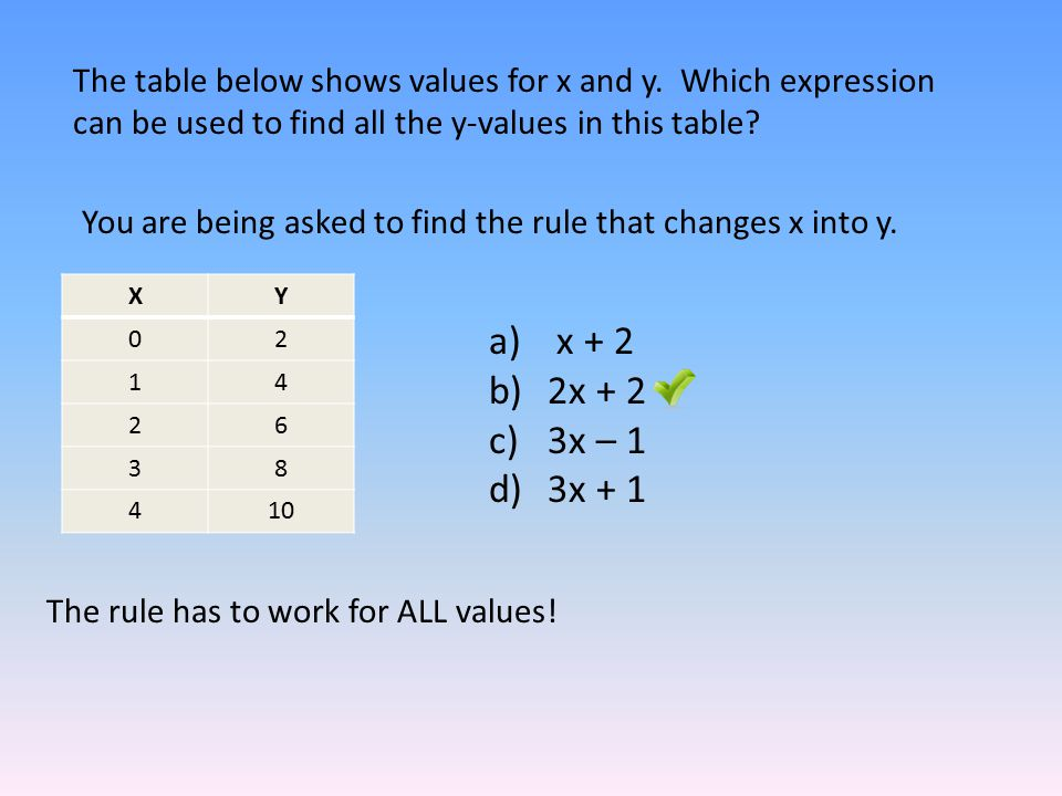 The table below shows values for x and y