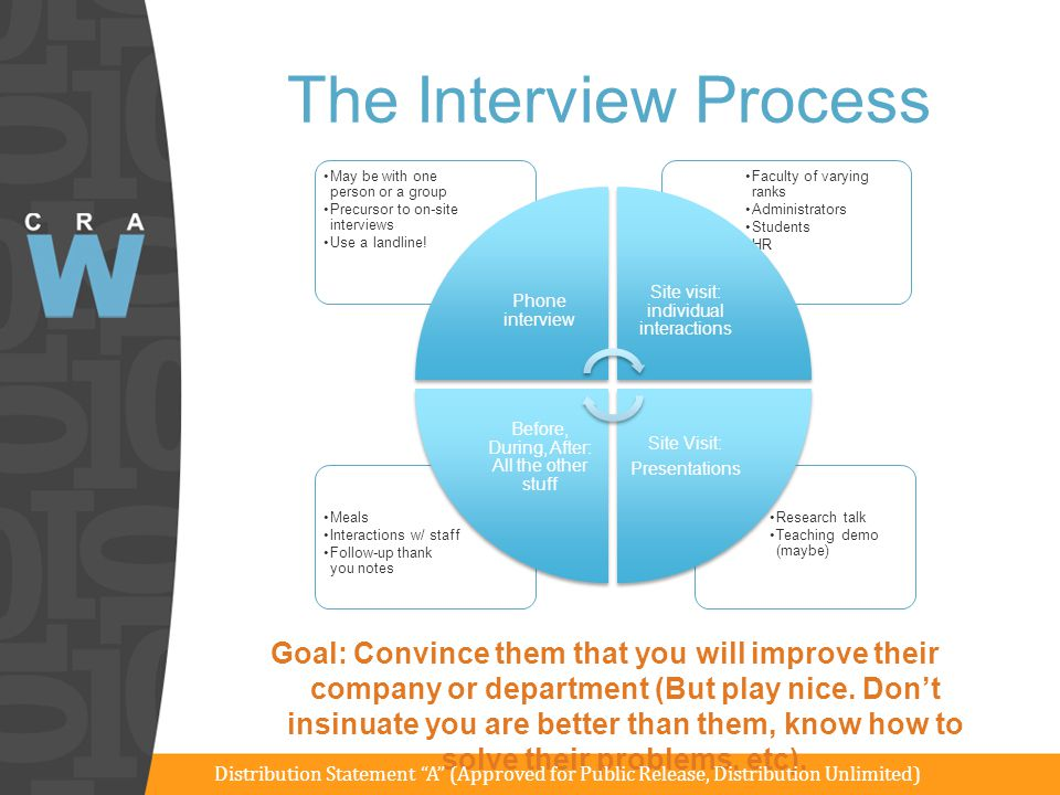 The Interview Process Research talk. Teaching demo (maybe) Meals. Interactions w/ staff. Follow-up thank you notes.