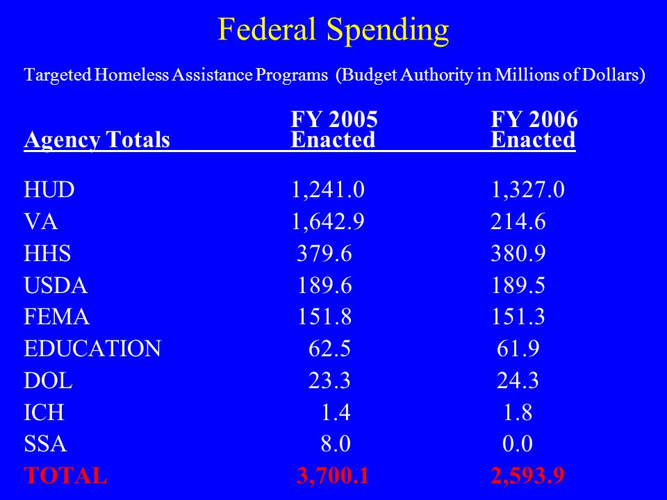 Federal Spending FY 2005 FY 2006 Agency Totals Enacted Enacted