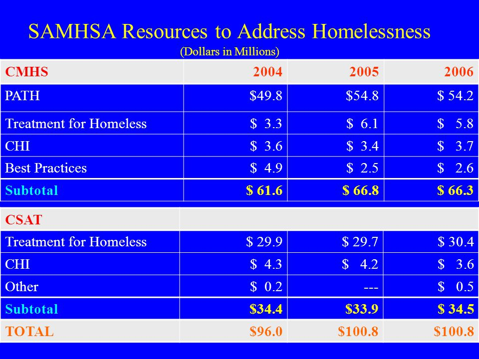 SAMHSA Resources to Address Homelessness (Dollars in Millions)
