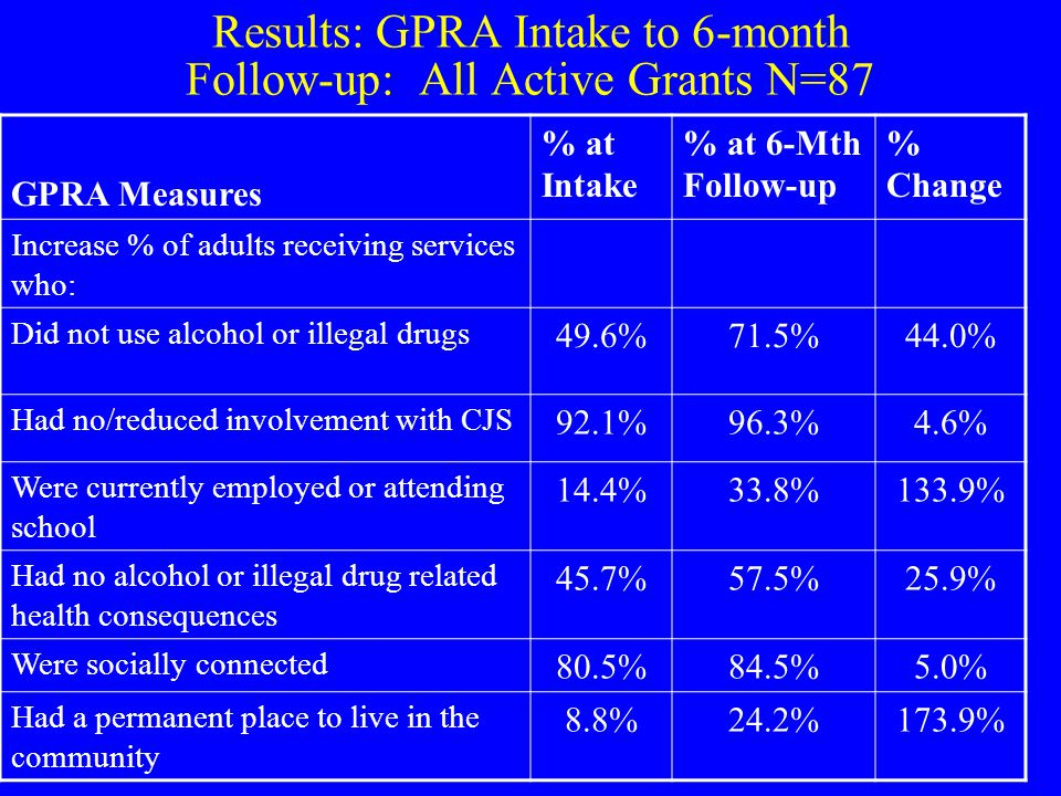 Results: GPRA Intake to 6-month Follow-up: All Active Grants N=87