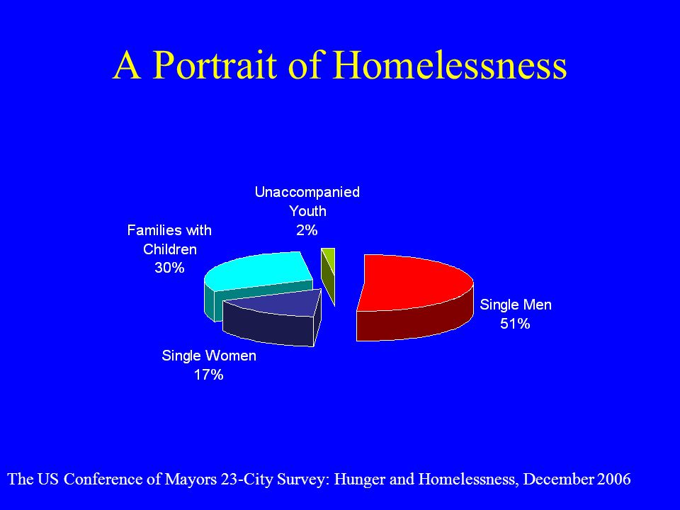 A Portrait of Homelessness
