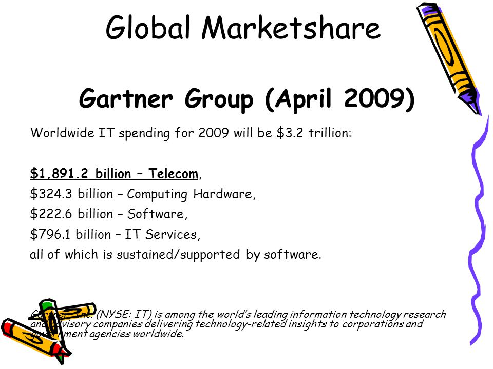 Global Marketshare Gartner Group (April 2009)