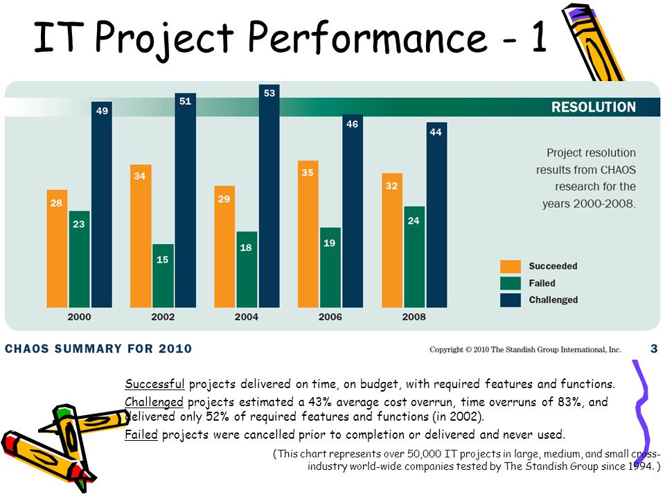 IT Project Performance - 1