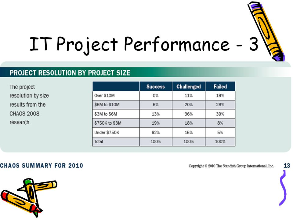 IT Project Performance - 3