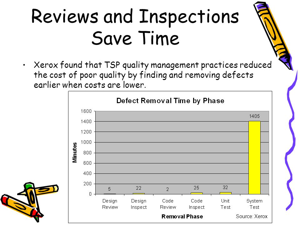 Reviews and Inspections Save Time