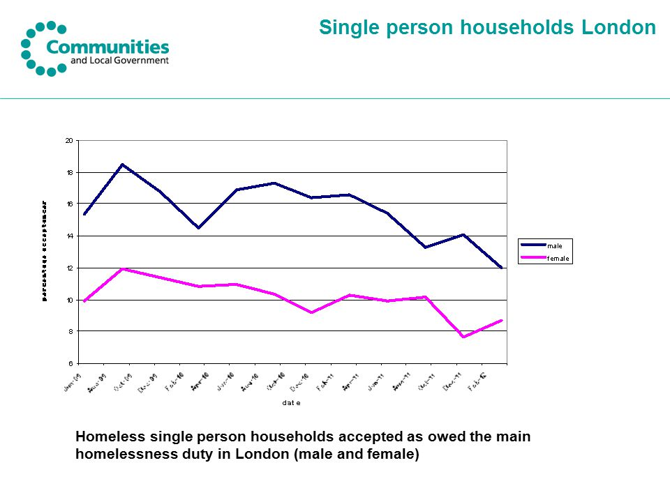 Single person households London