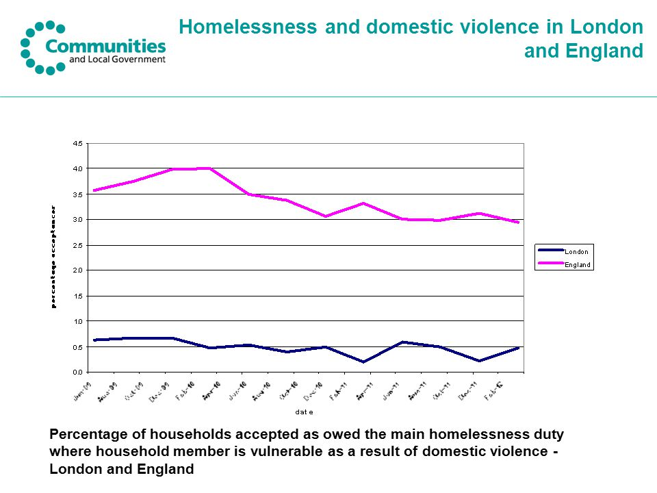 Homelessness and domestic violence in London and England