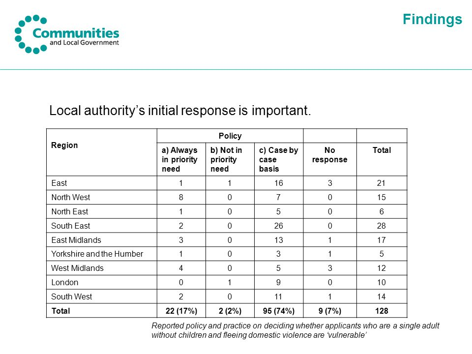 Findings Local authority's initial response is important. Region