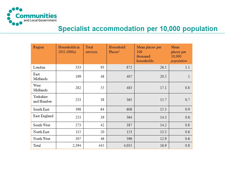 Specialist accommodation per 10,000 population