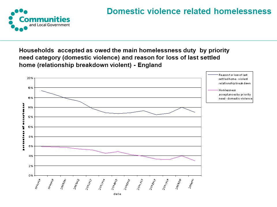 Domestic violence related homelessness