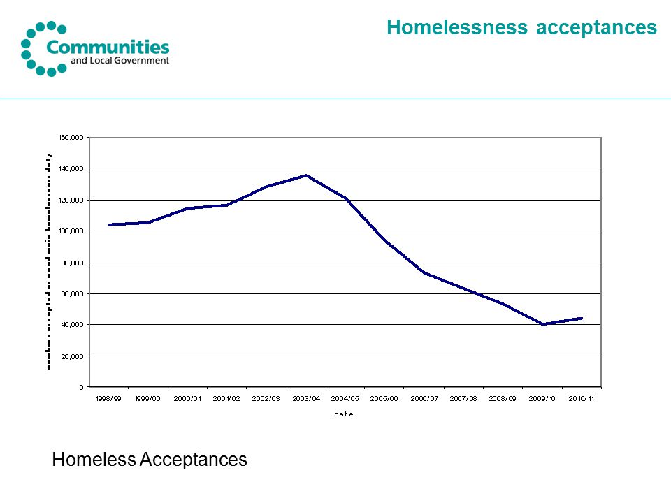 Homelessness acceptances