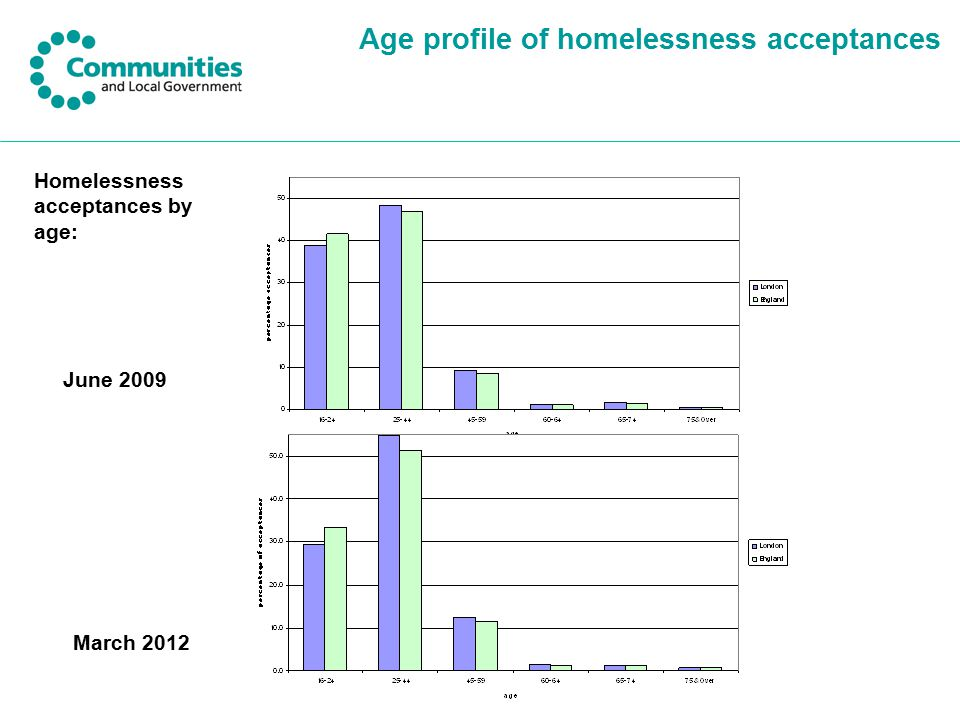 Age profile of homelessness acceptances