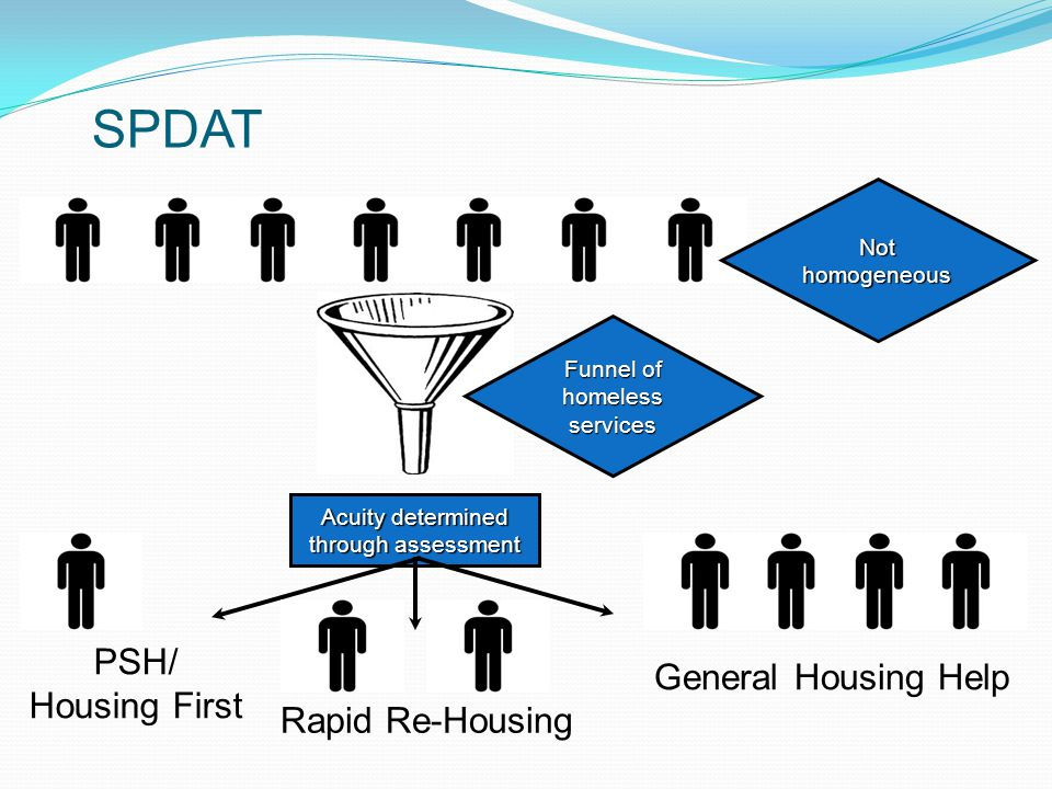 SPDAT PSH/ General Housing Help Housing First Rapid Re-Housing