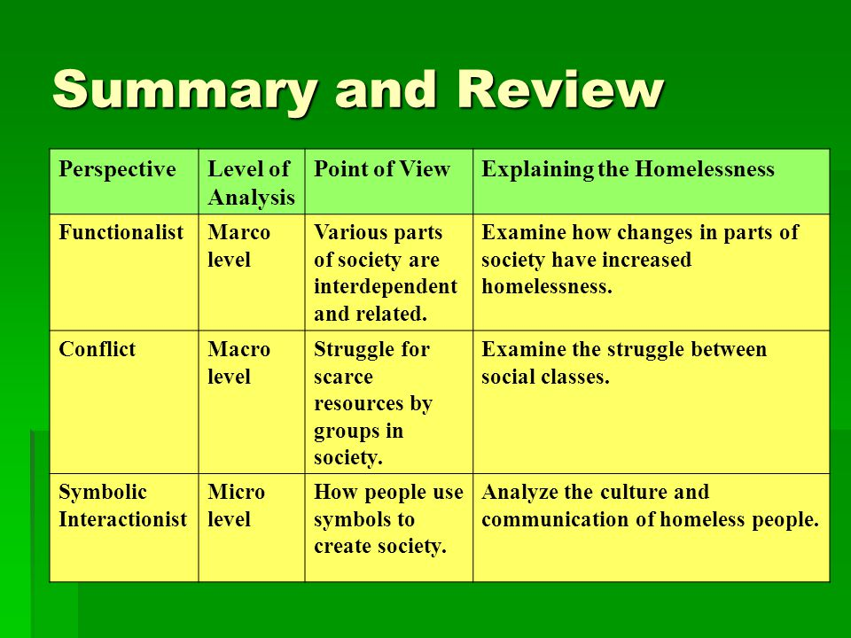 Summary and Review Perspective Level of Analysis Point of View