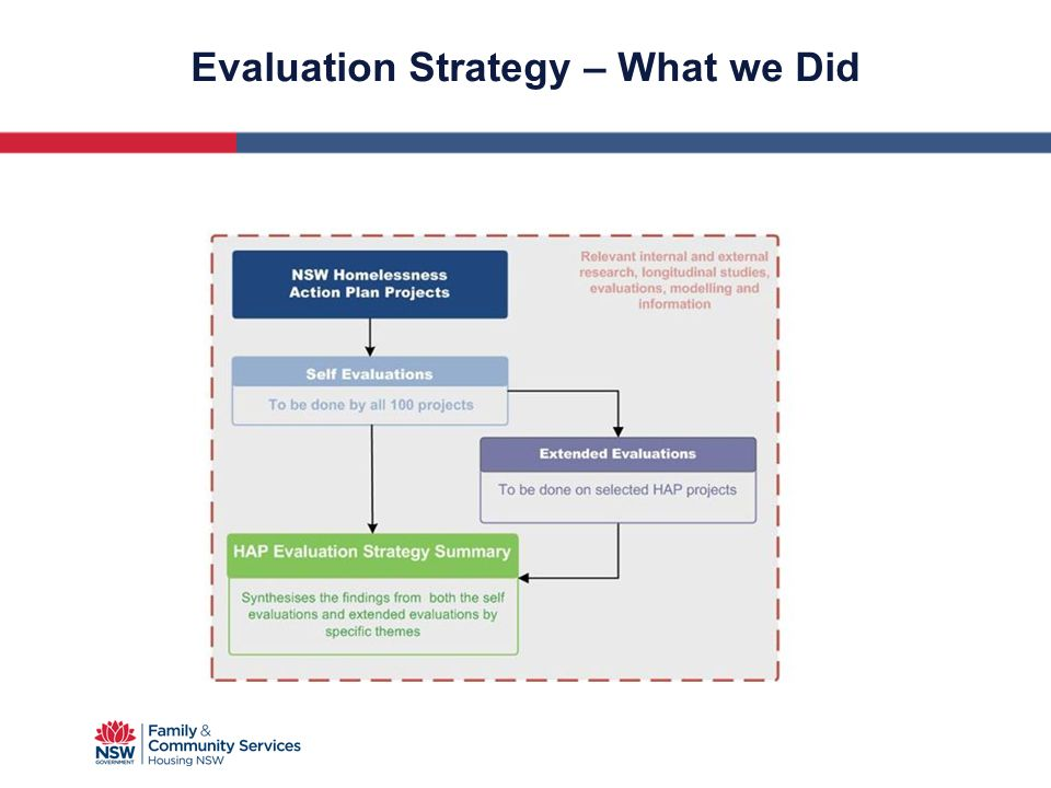 Evaluation Strategy – What we Did