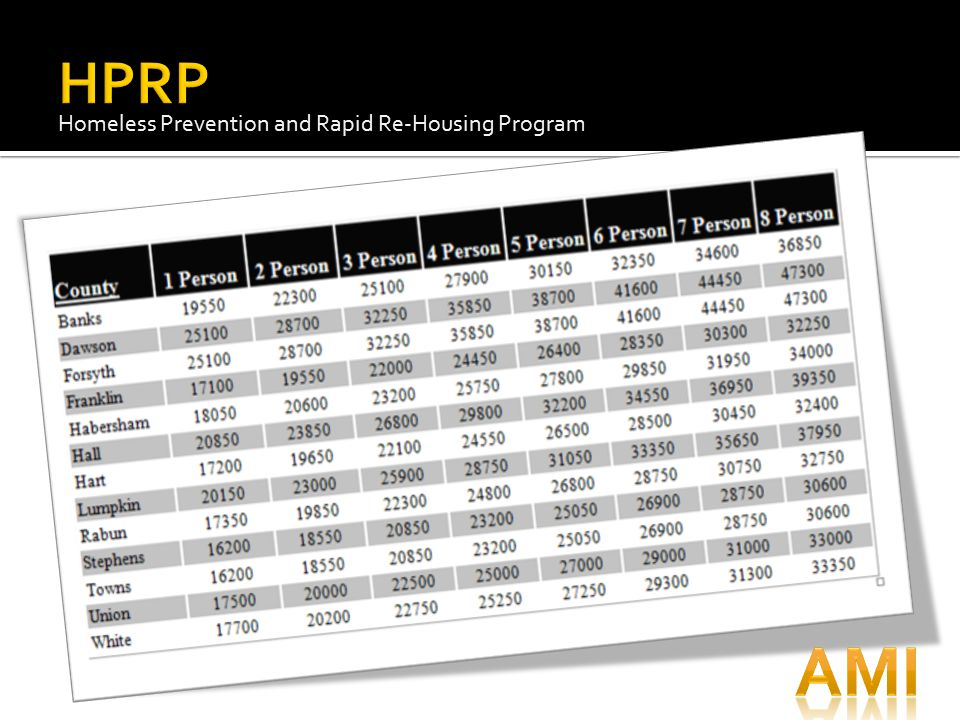 HPRP Homeless Prevention and Rapid Re-Housing Program AMI