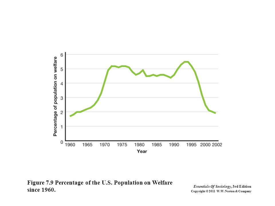 Figure 7.9 Percentage of the U.S. Population on Welfare since 1960.