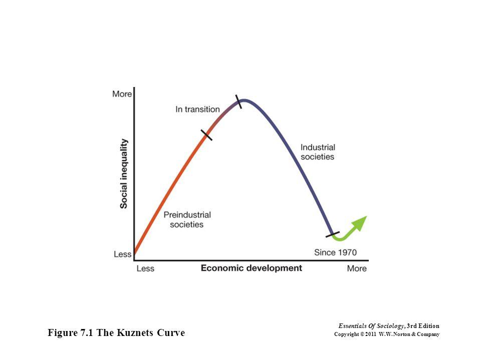 Figure 7.1 The Kuznets Curve
