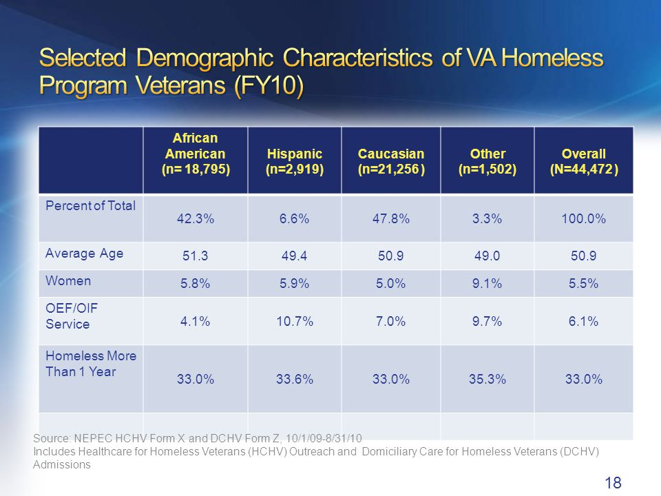 New Programs and Initiatives to End Homelessness Among Veterans