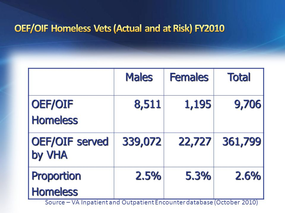 Behavioral Health Diagnoses for Homeless OEF/OIF Vets