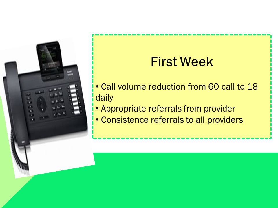 First Week Call volume reduction from 60 call to 18 daily