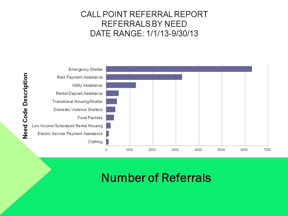Call Point Referral Report Referrals by Need Date Range: 1/1/13-9/30/13