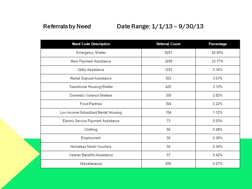 Referrals by Need Date Range: 1/1/13 – 9/30/13