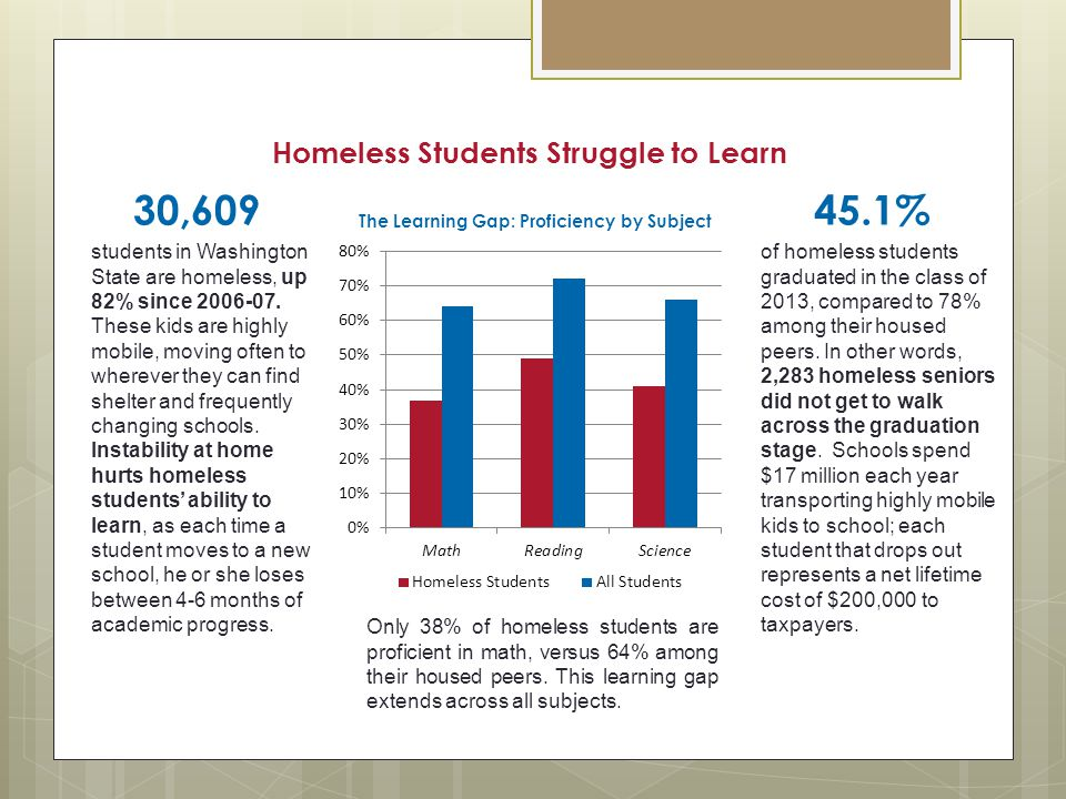 30,609 45.1% Homeless Students Struggle to Learn