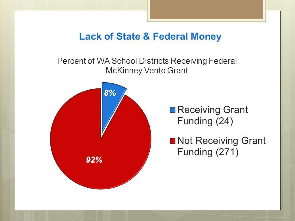Lack of State & Federal Money
