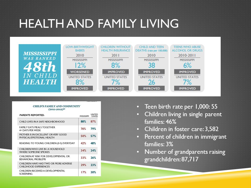 Health and family living