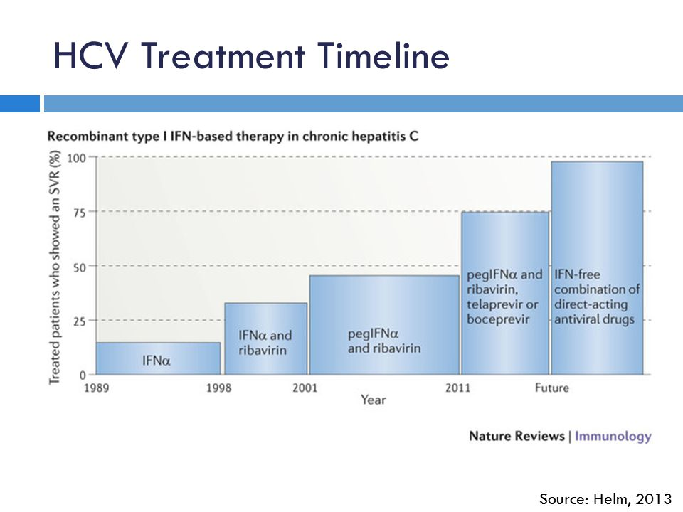 HCV Treatment Timeline