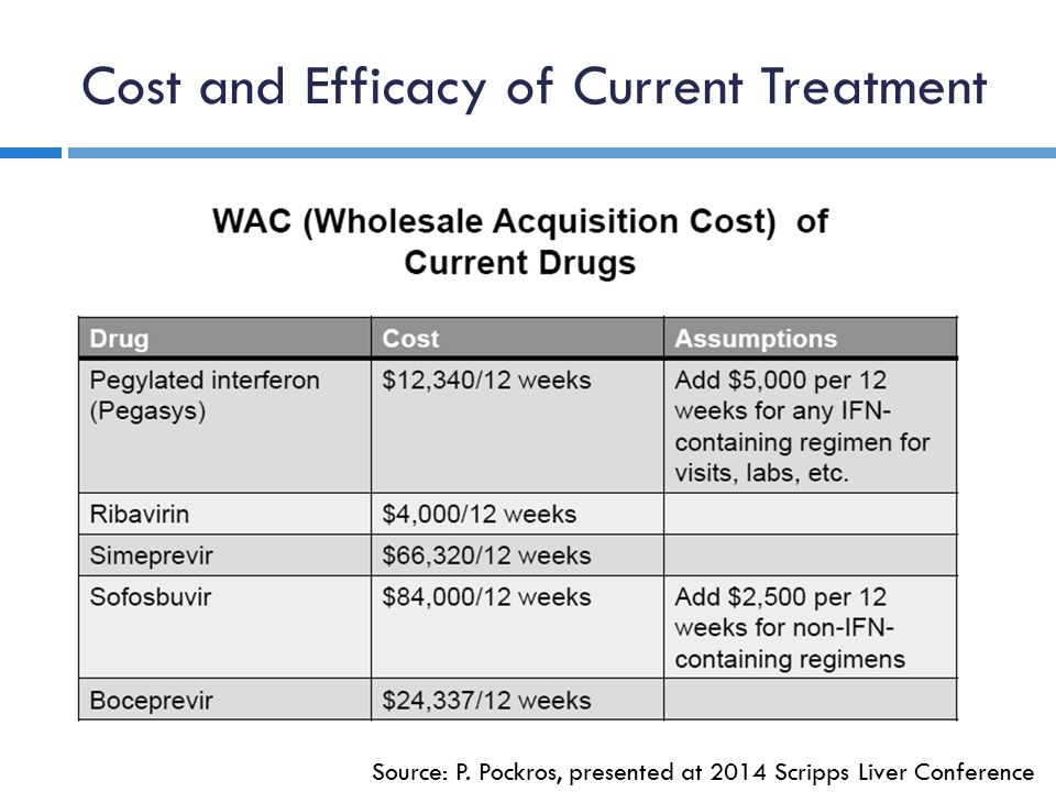 Cost and Efficacy of Current Treatment