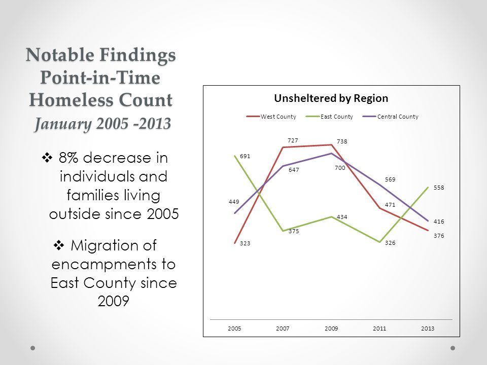 Notable Findings Point-in-Time Homeless Count January 2005 -2013