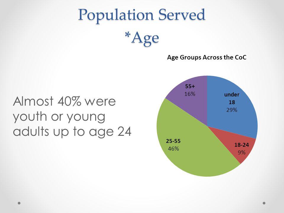 Population Served *Age
