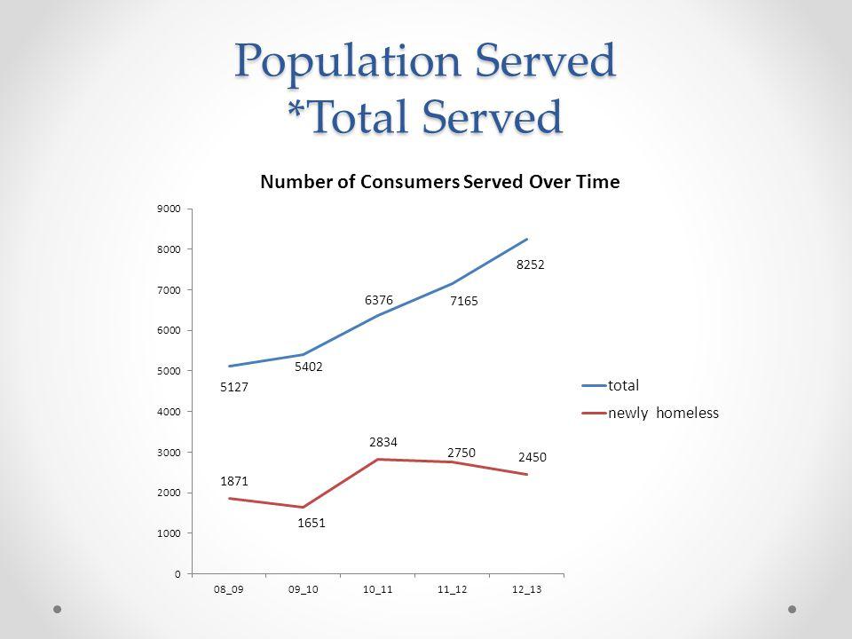 Population Served *Total Served