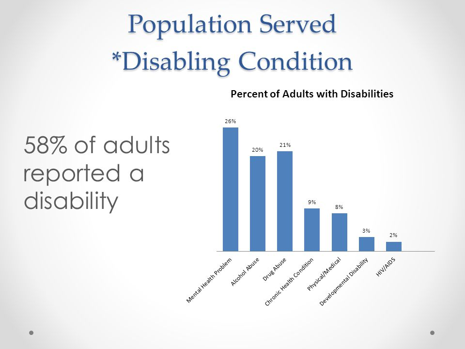 Population Served *Disabling Condition