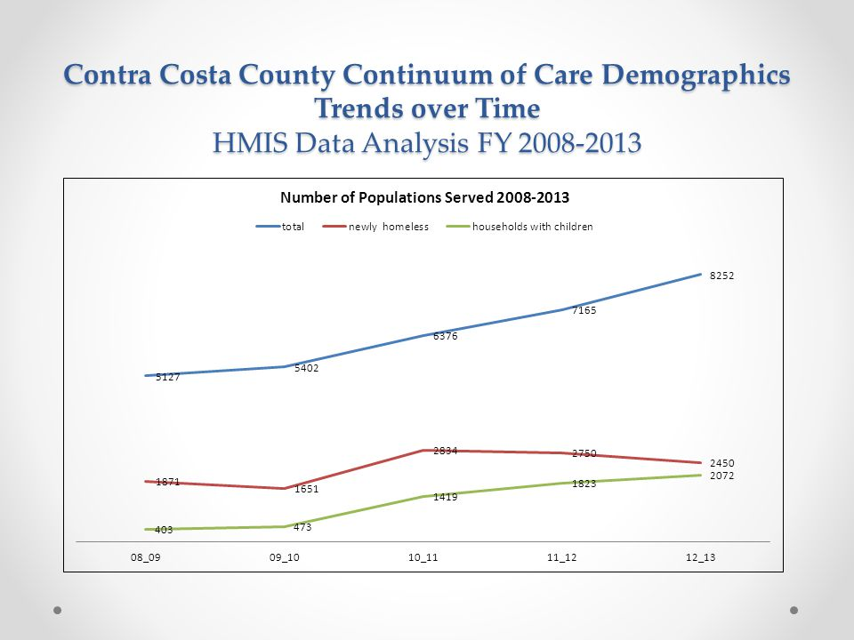 Contra Costa County Continuum of Care Demographics Trends over Time HMIS Data Analysis FY 2008-2013