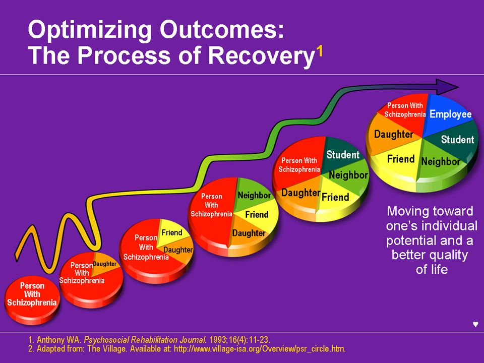 Optimizing Outcomes: The Process of Recovery1