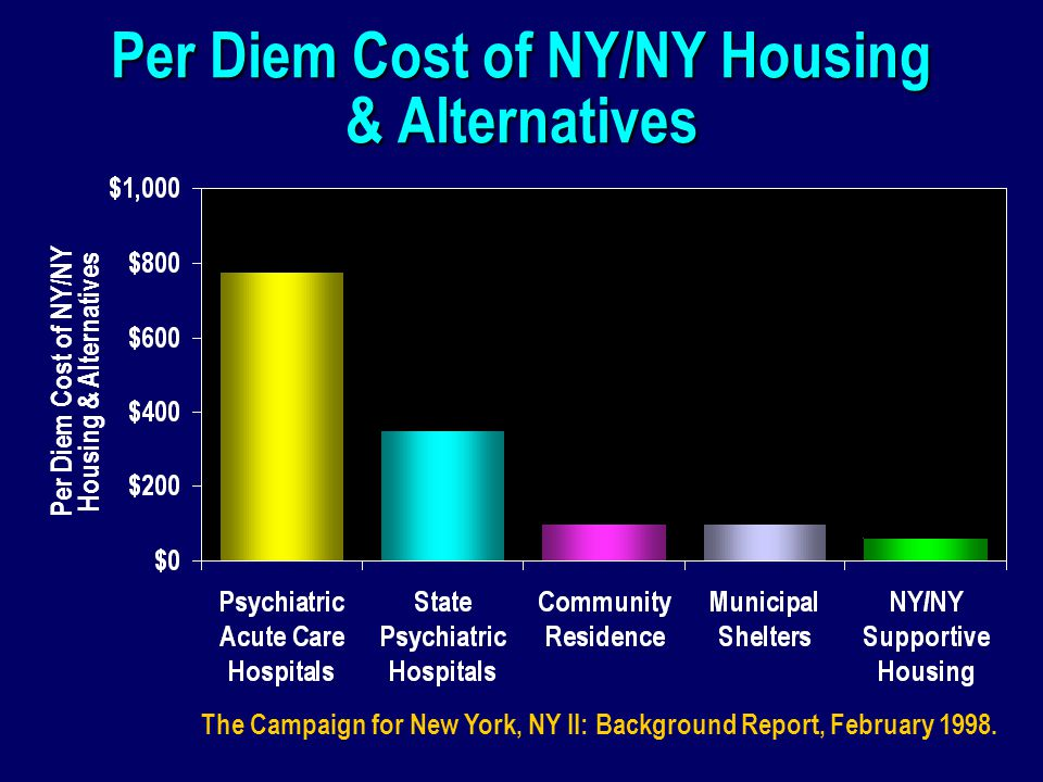 Per Diem Cost of NY/NY Housing & Alternatives